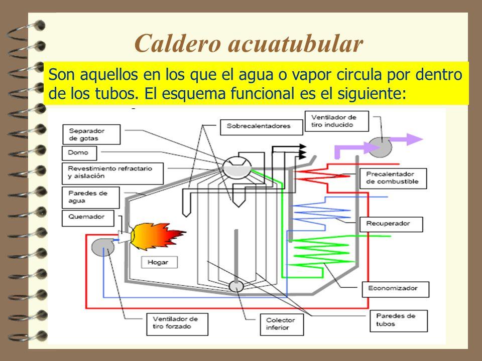 Caldero acuotubular