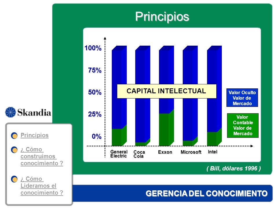 GERENCIA DEL CONOCIMIENTO 2.La Gestión del Conocimiento no es un asunto de una herramienta tecnológica, es una estrategia de dirección integral de la empresa.