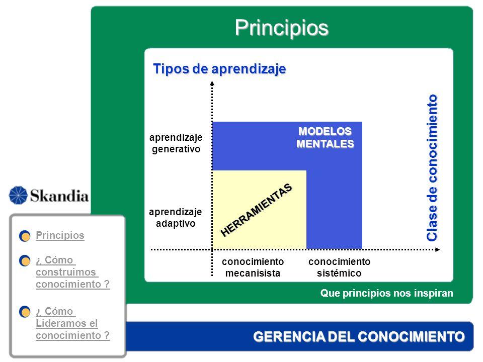 Principios GERENCIA DEL CONOCIMIENTO 4.El conocimiento es un asunto de Gestión Colectiva.