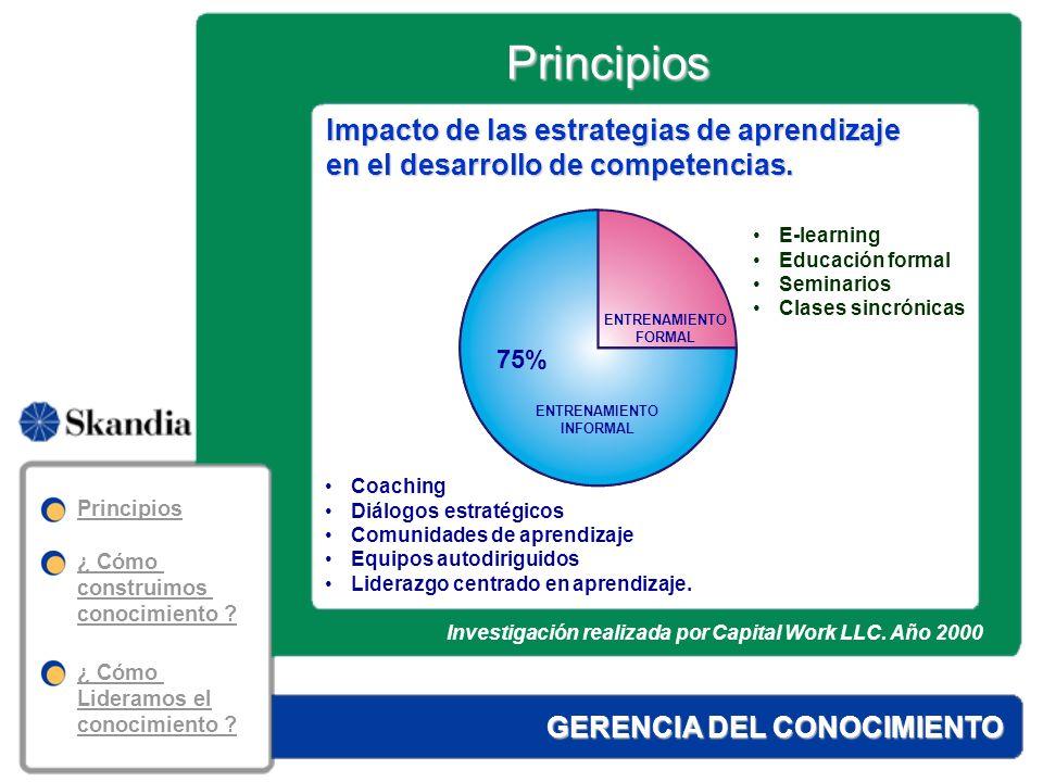 GERENCIA DEL CONOCIMIENTO Desarrollo de competencias 20%CONTENIDOS 50%PRACTICA SISTEMATICA 30%COACHING Principios Principios ¿ Cómo construimos conocimiento .