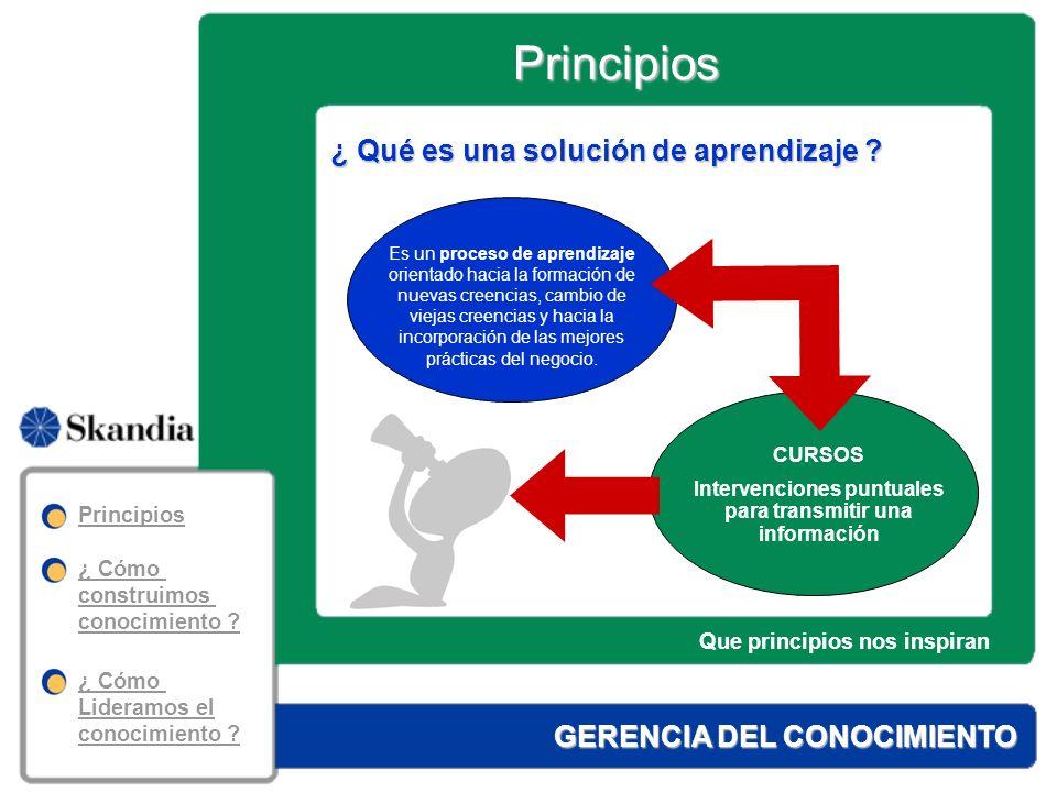 Principios GERENCIA DEL CONOCIMIENTO El problema no es saber, sino integrar lo que sabemos en el comportamiento diario