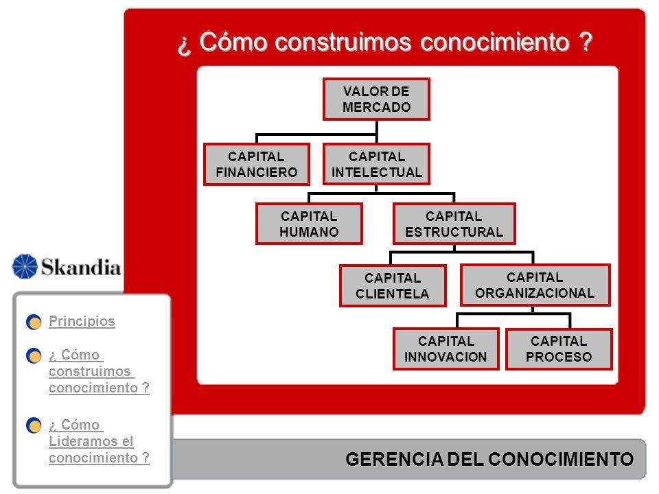 GERENCIA DEL CONOCIMIENTO ¿ Cómo construimos conocimiento .