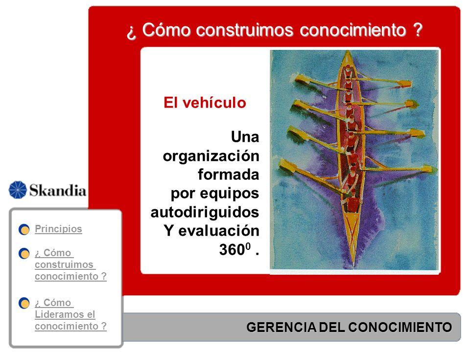 GERENCIA DEL CONOCIMIENTO Modelos sistémicos ¿ Cómo construimos conocimiento .