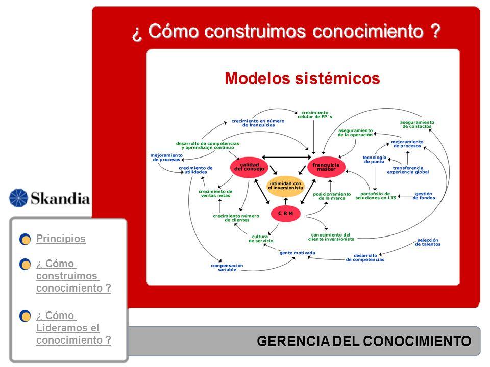 CRECIMIENTO EN VENTAS NETAS ISI RETENCIÓN DE CLIENTES INDICADORES DE GESTION GESTION DE LA RELACION CON EL CLIENTE IDENTIFICARDIFERENCIARINTERACTUARPERSONALIZAR C.R.M.