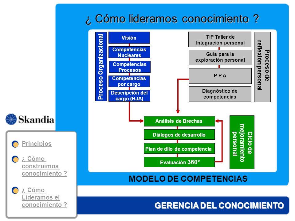 GERENCIA DEL CONOCIMIENTO Capacidades para el siglo XXI Pensamiento estratégico Capacidad de resolver problemas Capacidad de comunicarse Capacidad de analizar la información Capacidad de trabajar en equipo.