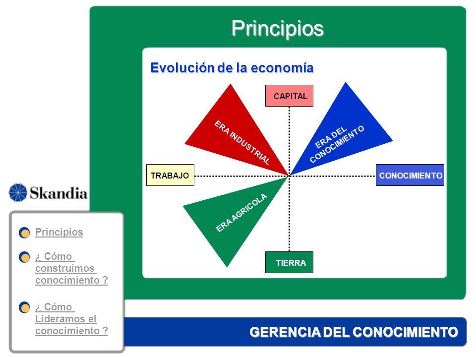 GERENCIA DEL CONOCIMIENTO El entorno y la empresa en la sociedad del conocimientoEMPRESA flexibilidad nuevos productos y servicios innovación y gestión del cambio cultura de aprendizaje nuevas tecnologías liderazgo y trabajo en equipo estratégica del conocimiento globalización velocidad del cambio del mercado y del conocimiento incertidumbre presión competitivaENTORNO IMPORTANCIA DE LOS ACTIVOS INTANGIBLES Principios Principios ¿ Cómo construimos conocimiento .