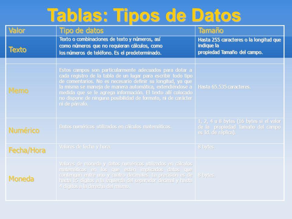 Tablas: Tipos de Datos Valor Tipo de datos Tamaño Texto Texto o combinaciones de texto y números, así como números que no requieran cálculos, como los
