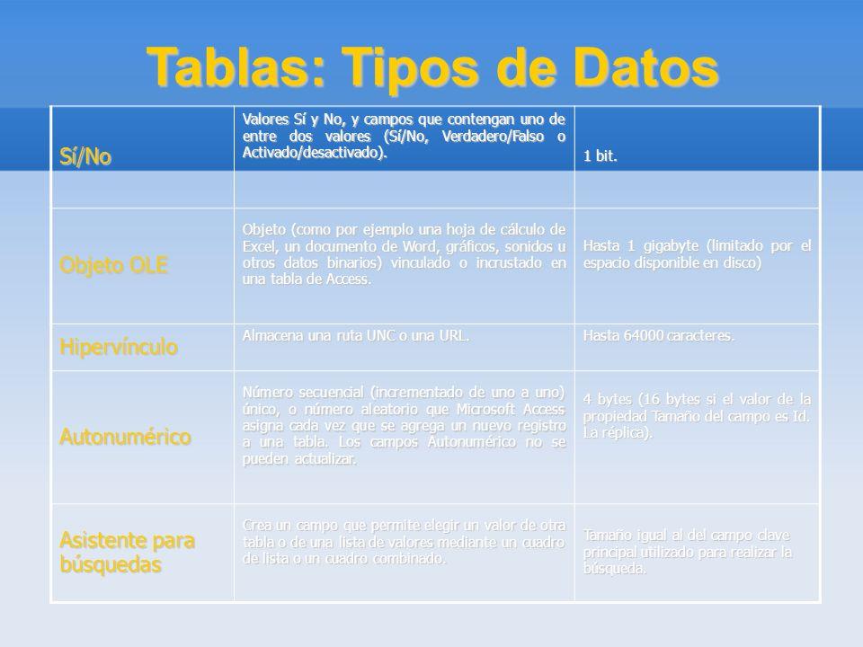 Tablas: Tipos de Datos Sí/No Valores Sí y No, y campos que contengan uno de entre dos valores (Sí/No, Verdadero/Falso o Activado/desactivado). 1 bit.