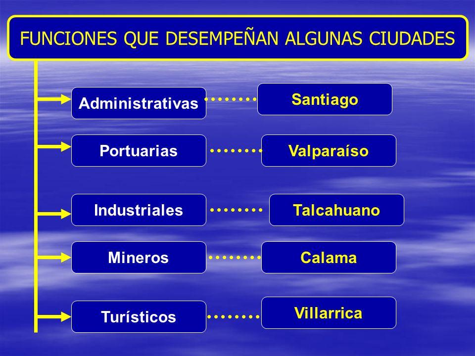 FUNCIONES QUE DESEMPEÑAN ALGUNAS CIUDADES Administrativas Portuarias Industriales Mineros Turísticos Santiago Valparaíso Talcahuano Calama Villarrica