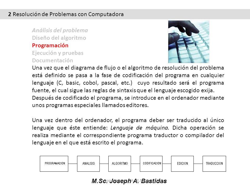 M.Sc. Joseph A. Bastidas Computacion - FA.CE.NA. Análisis del problema Diseño del algoritmo Programación Ejecución y pruebas Documentación Una vez que