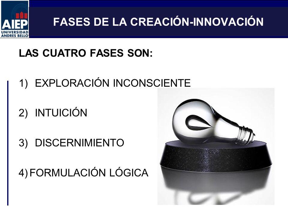ESCUELA DE ADMINISTRACIÓN Y NEGOCIOS TALLER DE EMPRENDEDORES FASES DE LA CREACIÓN-INNOVACIÓN LAS CUATRO FASES SON: 1)EXPLORACIÓN INCONSCIENTE 2)INTUIC