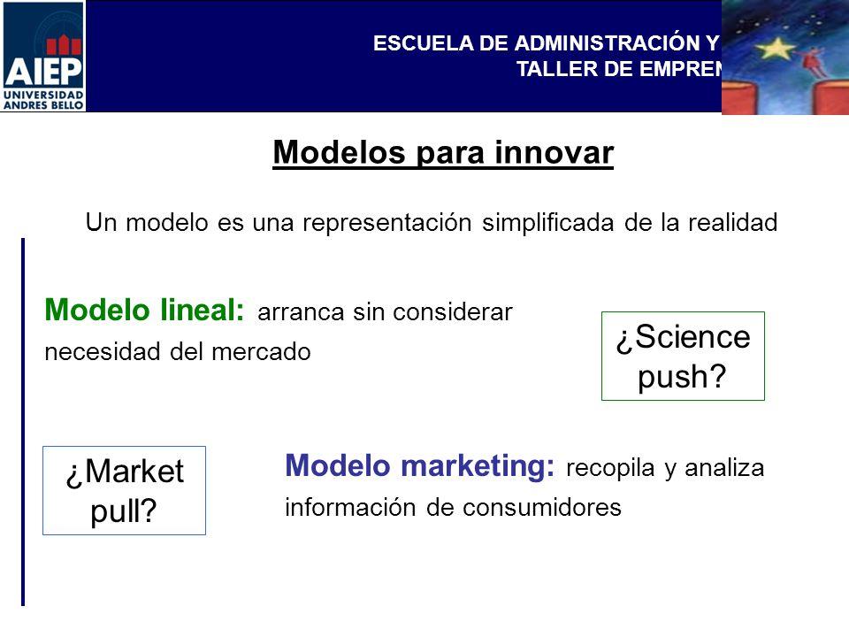 ESCUELA DE ADMINISTRACIÓN Y NEGOCIOS TALLER DE EMPRENDEDORES Modelos para innovar Un modelo es una representación simplificada de la realidad Modelo l