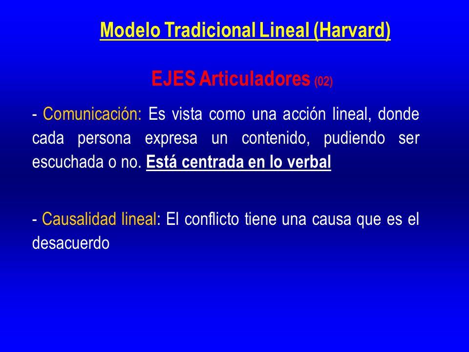 Modelo Tradicional Lineal (Harvard) - Comunicación: Es vista como una acción lineal, donde cada persona expresa un contenido, pudiendo ser escuchada o