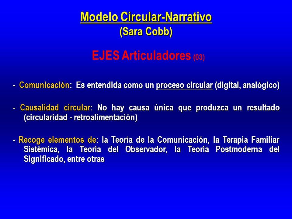 Modelo Circular-Narrativo (Sara Cobb) - Comunicación: Es entendida como un proceso circular (digital, analógico) - Causalidad circular: No hay causa ú