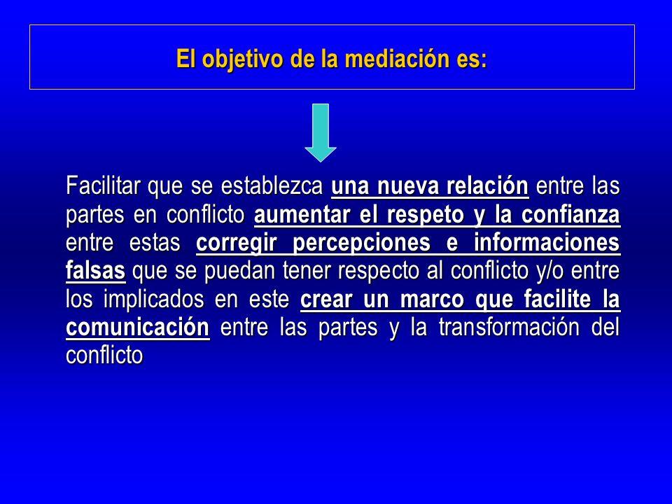 BIBLIOGRAFIA BERNAL, T.(1998): La mediación familiar.