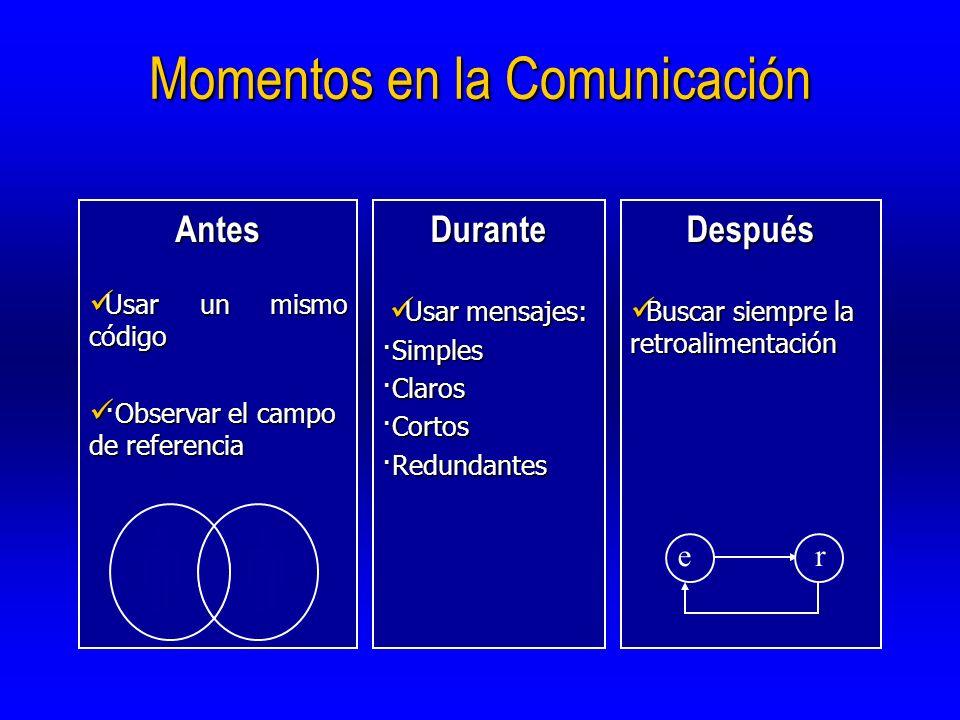 Momentos en la Comunicación Antes Usar un mismo código Usar un mismo código ·Observar el campo de referencia ·Observar el campo de referenciaDurante U