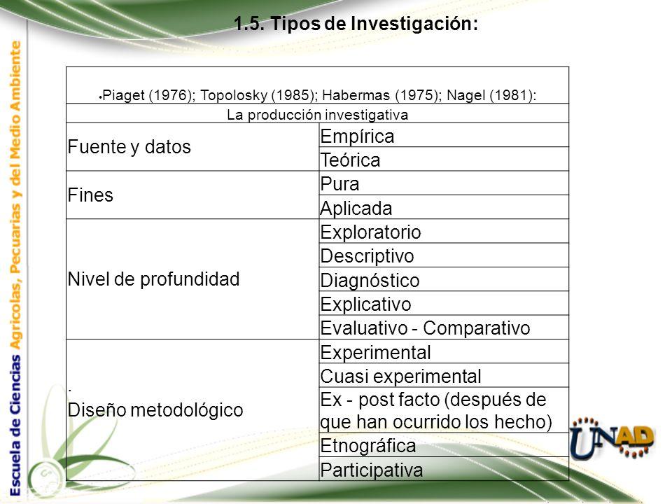 1.3 Paradigmas de Investigación EMPIRICO ANALITICO (Positivista-racionalista) CRITICO SOCIAL HISTORICO HERMENEUTICA PROBLEMA DE INVESTIGACION Teóricos