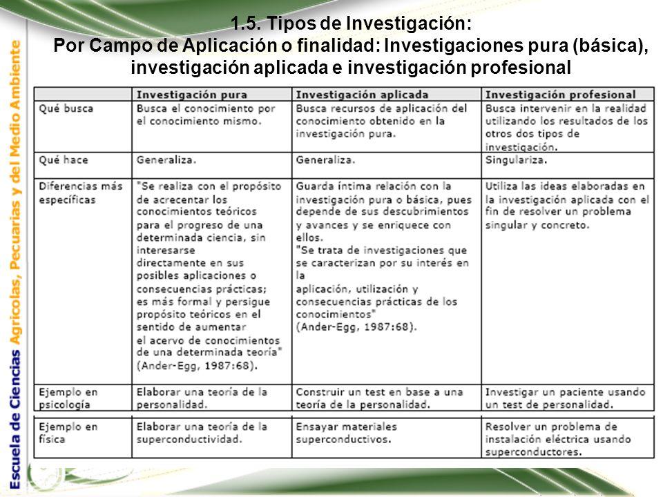 1.5. Tipos de Investigación: Por Campo de Aplicación o finalidad: Investigaciones pura (básica), investigación aplicada e investigación profesional 1.