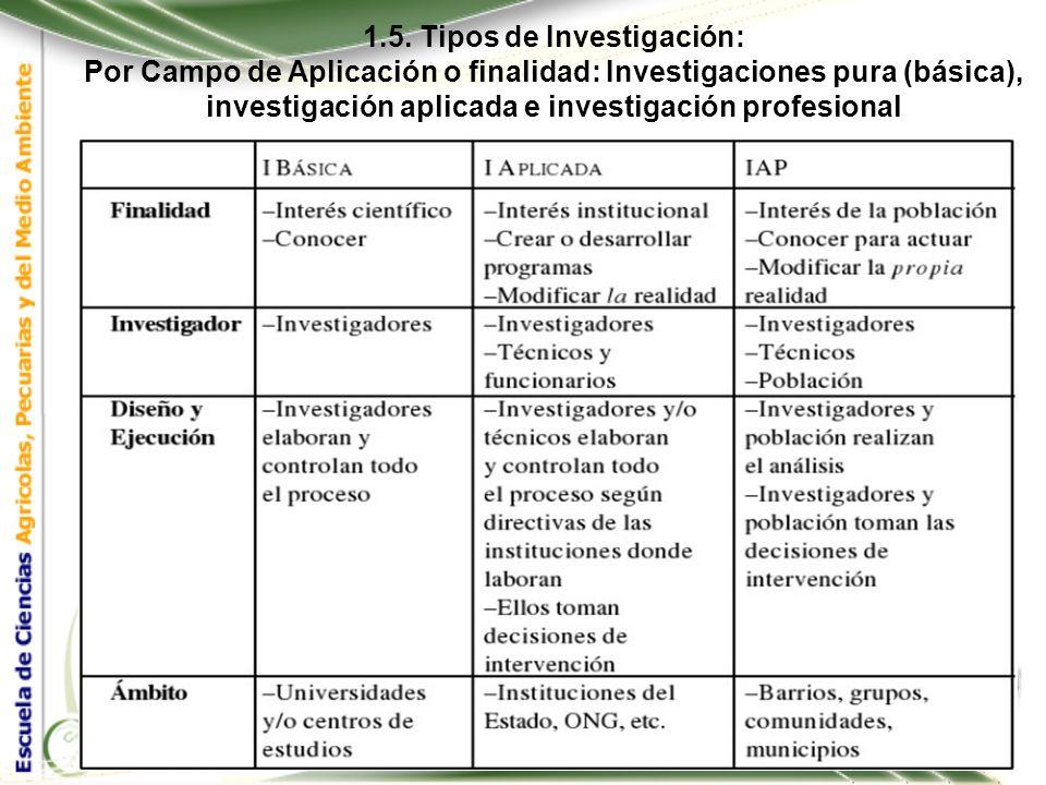 1.5. Tipos de Investigación: Por Campo de Aplicación o finalidad: Investigaciones pura (básica), investigación aplicada e investigación profesional.