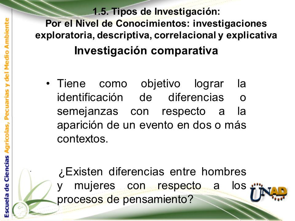 1.5. Tipos de Investigación: Por el Nivel de Conocimientos: investigaciones exploratoria, descriptiva, correlacional y explicativa. Investigación Desc