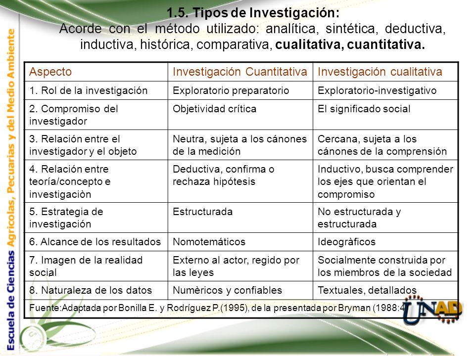 1.5. Tipos de Investigación: Por el Nivel de Conocimientos: investigaciones exploratoria, descriptiva, correlacional y explicativa. Investigación proy