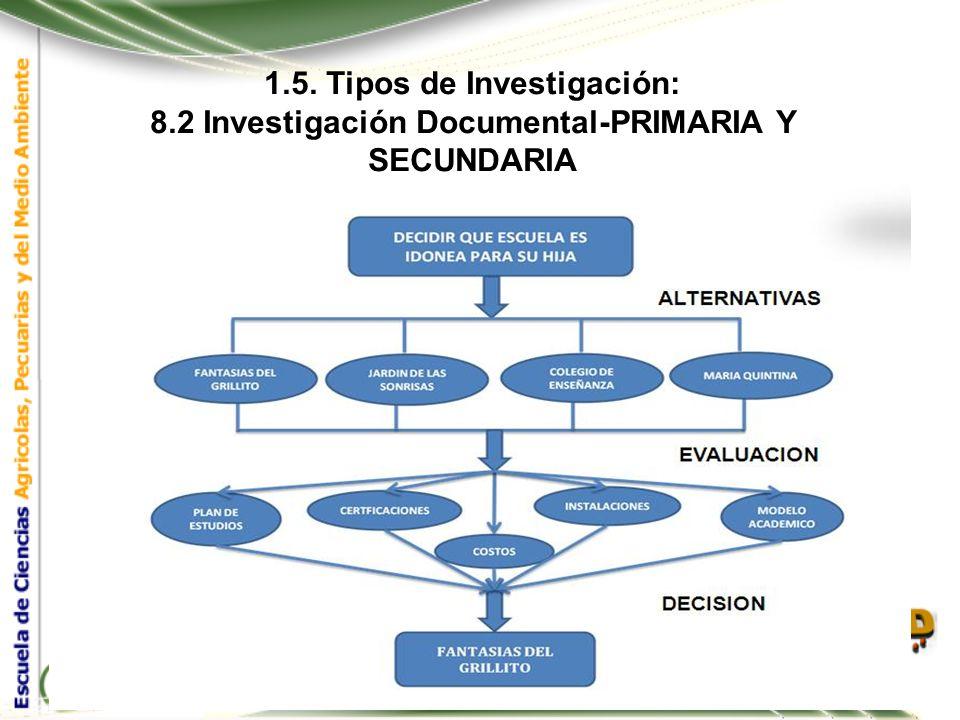 1.5. Tipos de Investigación: 8.2 Investigación Documental En relación con las fuentes de donde proviene la información utilizada en la investigación,