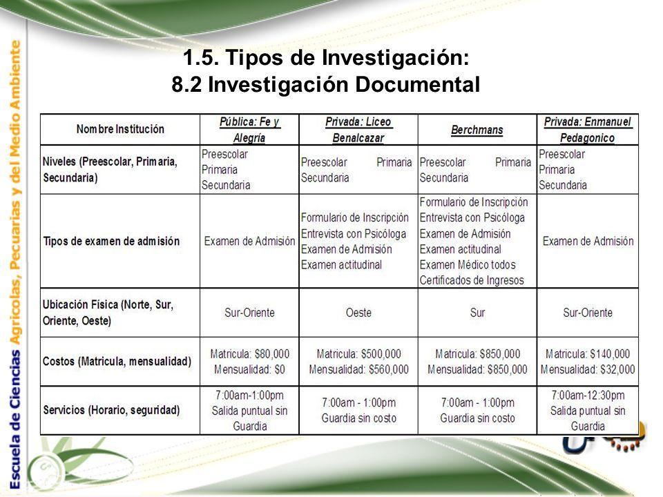 1.5. Tipos de Investigación: 8.2 Investigación Documental-PRIMARIA Y SECUNDARIA