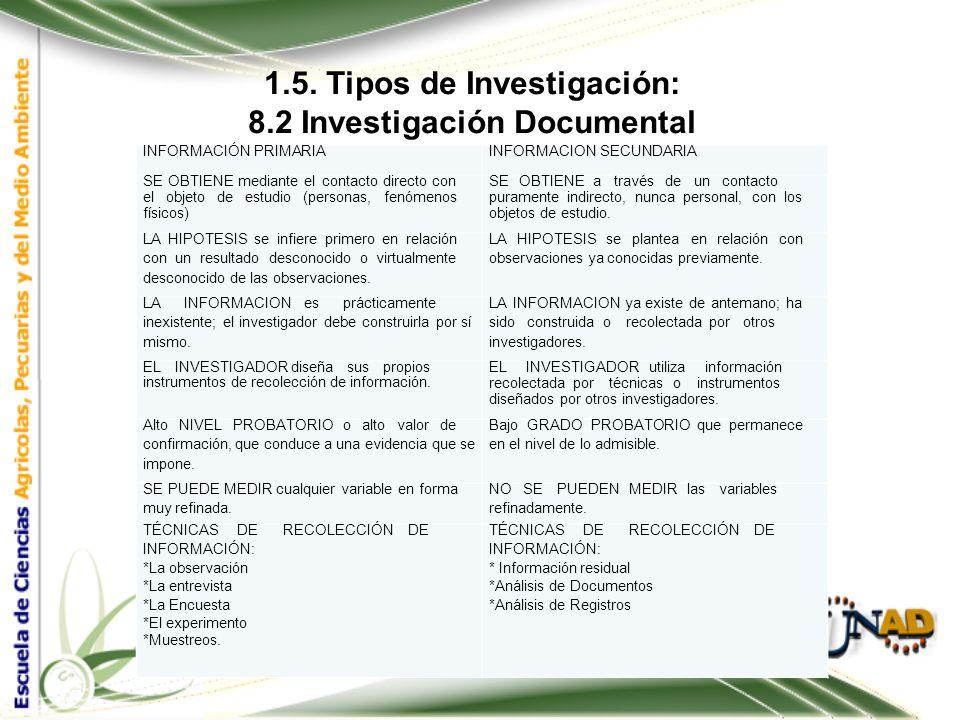 1.5. Tipos de Investigación: 8.2 Investigación Documental Las fuentes de información primaria pueden ser: Primarias publicadas: Aquellas fuentes que c