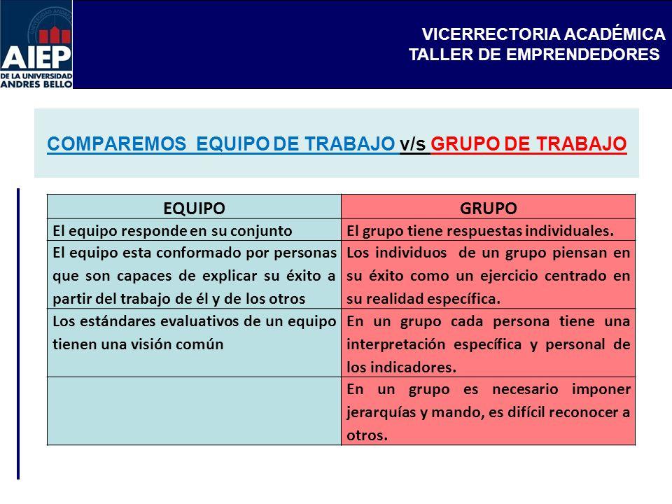 VICERRECTORIA ACADÉMICA TALLER DE EMPRENDEDORES COMPAREMOS EQUIPO DE TRABAJO v/s GRUPO DE TRABAJO EQUIPOGRUPO El equipo responde en su conjuntoEl grup