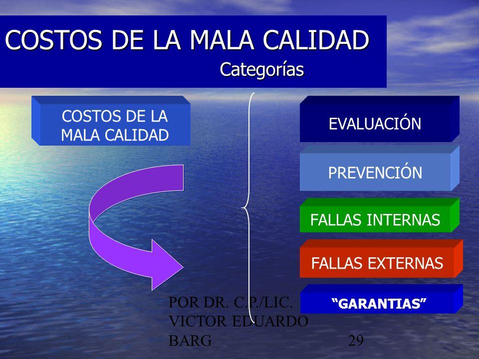 POR DR. C.P./LIC. VICTOR EDUARDO BARG29 COSTOS DE LA MALA CALIDAD Categorías COSTOS DE LA MALA CALIDAD EVALUACIÓN PREVENCIÓN FALLAS INTERNAS FALLAS EX