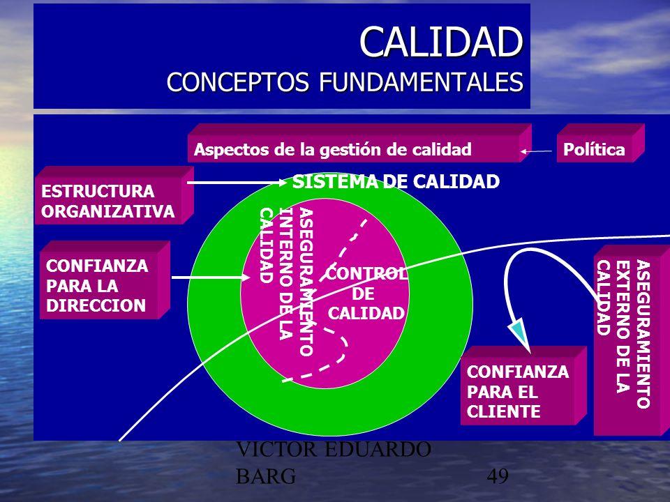 POR DR. C.P./LIC. VICTOR EDUARDO BARG49 CALIDAD CONCEPTOS FUNDAMENTALES si CONTROL DE CALIDAD Aspectos de la gestión de calidadPolítica SISTEMA DE CAL