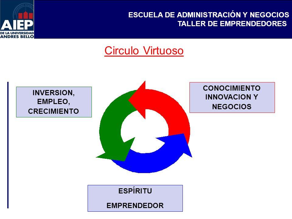 ESCUELA DE ADMINISTRACIÓN Y NEGOCIOS TALLER DE EMPRENDEDORES Circulo Virtuoso ESPÍRITU EMPRENDEDOR INVERSION, EMPLEO, CRECIMIENTO CONOCIMIENTO INNOVAC