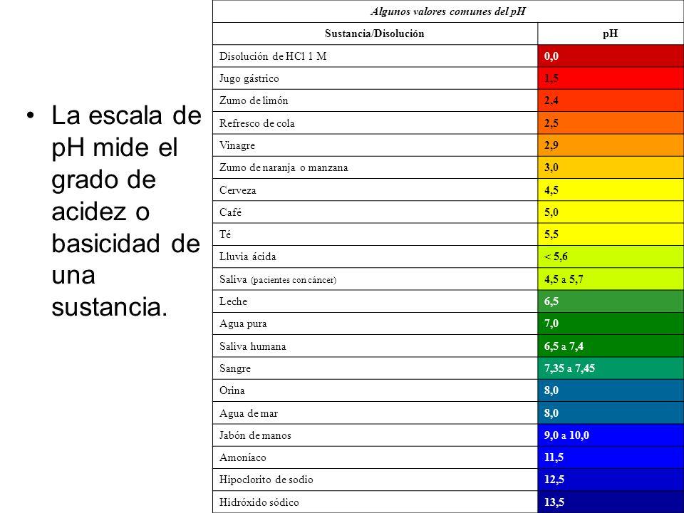 Algunos valores comunes del pH Sustancia/DisoluciónpH Disolución de HCl 1 M0,0 Jugo gástrico1,5 Zumo de limón2,4 Refresco de cola2,5 Vinagre2,9 Zumo d
