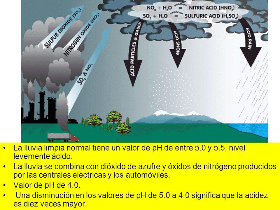 La lluvia limpia normal tiene un valor de pH de entre 5.0 y 5.5, nivel levemente ácido. La lluvia se combina con dióxido de azufre y óxidos de nitróge