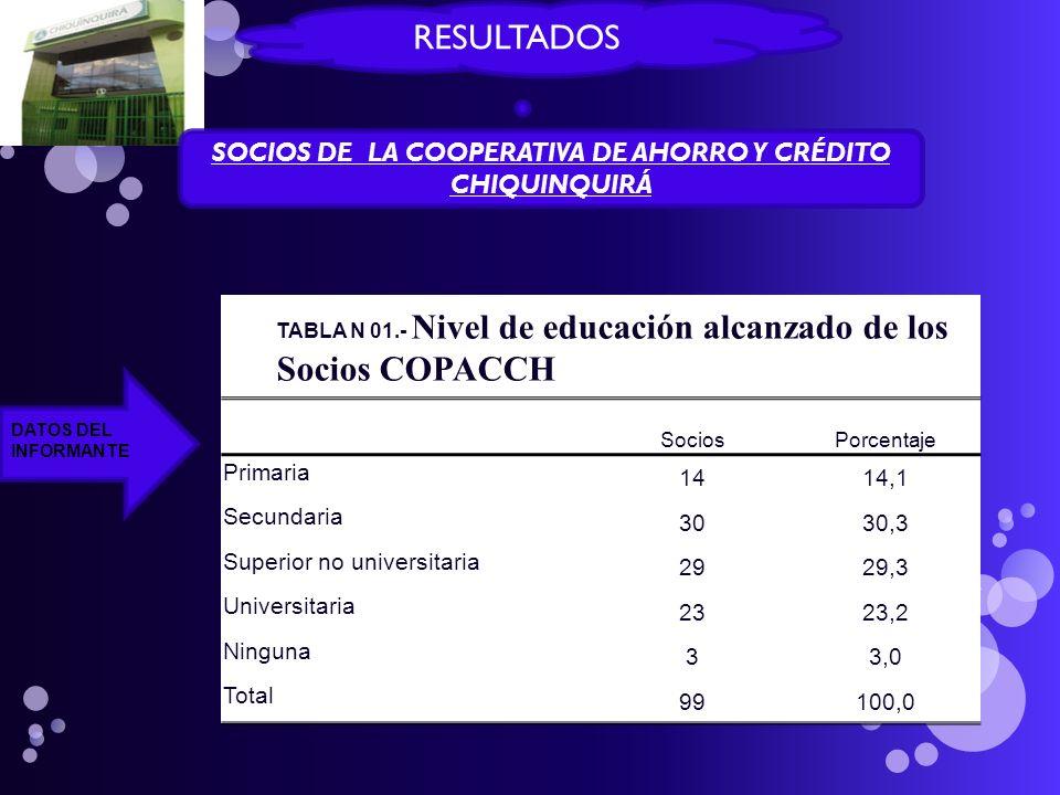 RESULTADOS SOCIOS DE LA COOPERATIVA DE AHORRO Y CRÉDITO CHIQUINQUIRÁ DATOS DEL INFORMANTE TABLA N 01.- Nivel de educación alcanzado de los Socios COPA