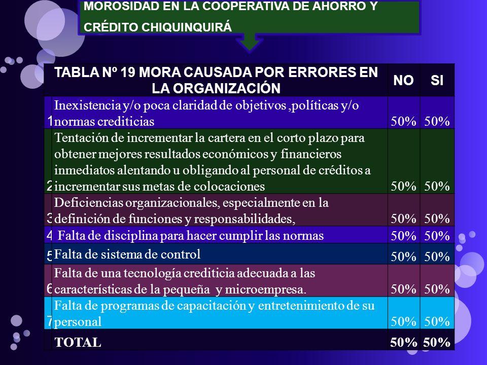 MOROSIDAD EN LA COOPERATIVA DE AHORRO Y CRÉDITO CHIQUINQUIRÁ TABLA Nº 19 MORA CAUSADA POR ERRORES EN LA ORGANIZACIÓN NOSI 1 Inexistencia y/o poca clar