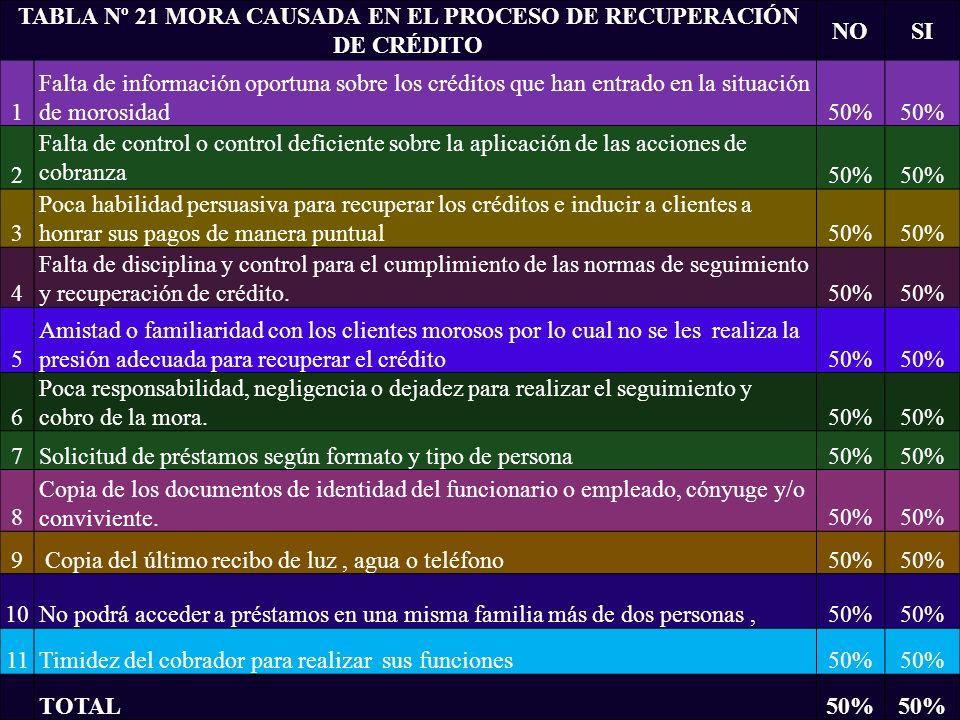 TABLA Nº 21 MORA CAUSADA EN EL PROCESO DE RECUPERACIÓN DE CRÉDITO NOSI 1 Falta de información oportuna sobre los créditos que han entrado en la situac