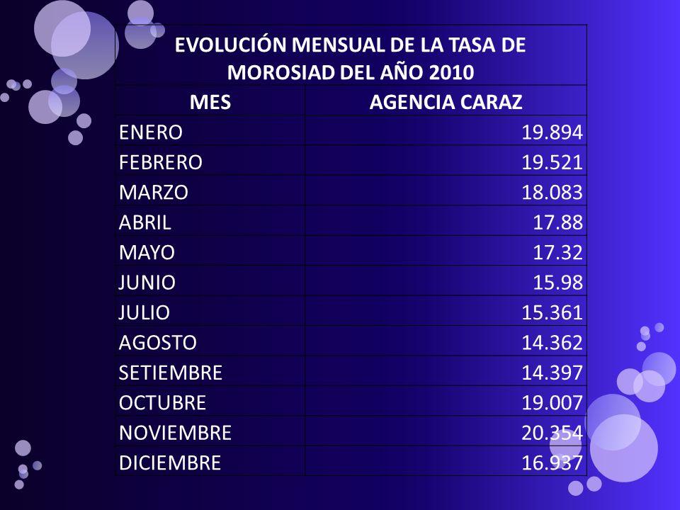 EVOLUCIÓN MENSUAL DE LA TASA DE MOROSIAD DEL AÑO 2010 MESAGENCIA CARAZ ENERO19.894 FEBRERO19.521 MARZO18.083 ABRIL17.88 MAYO17.32 JUNIO15.98 JULIO15.3