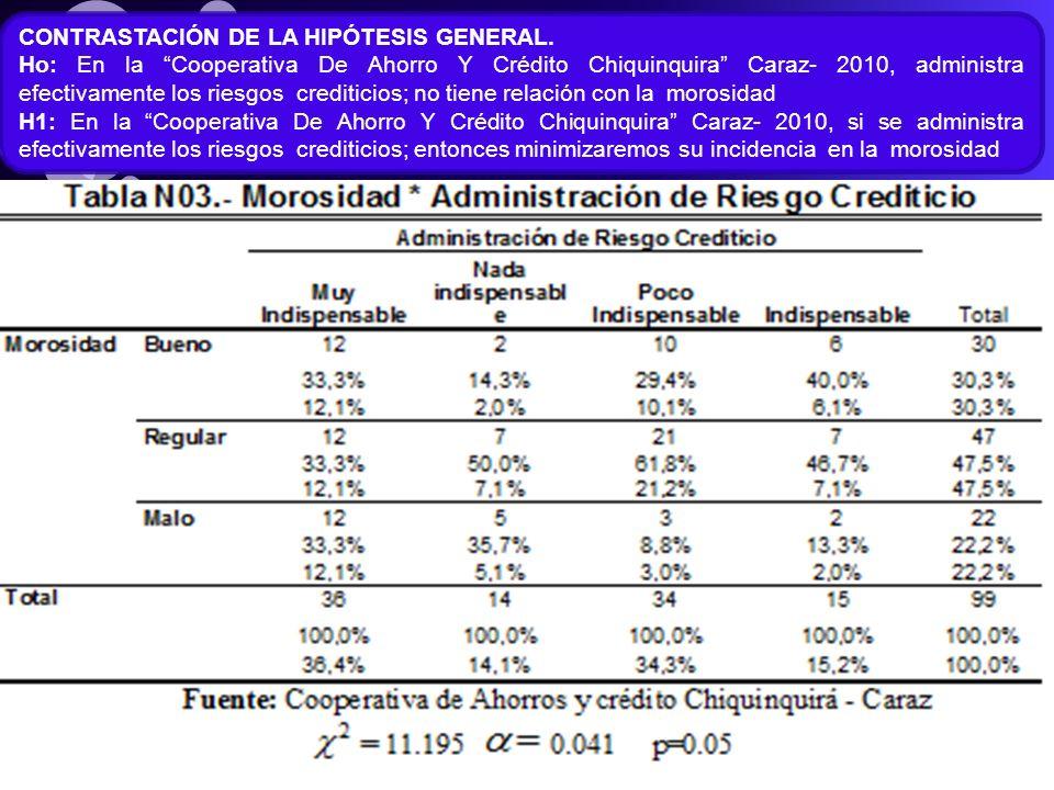 CONTRASTACIÓN DE LA HIPÓTESIS GENERAL. Ho: En la Cooperativa De Ahorro Y Crédito Chiquinquira Caraz- 2010, administra efectivamente los riesgos credit