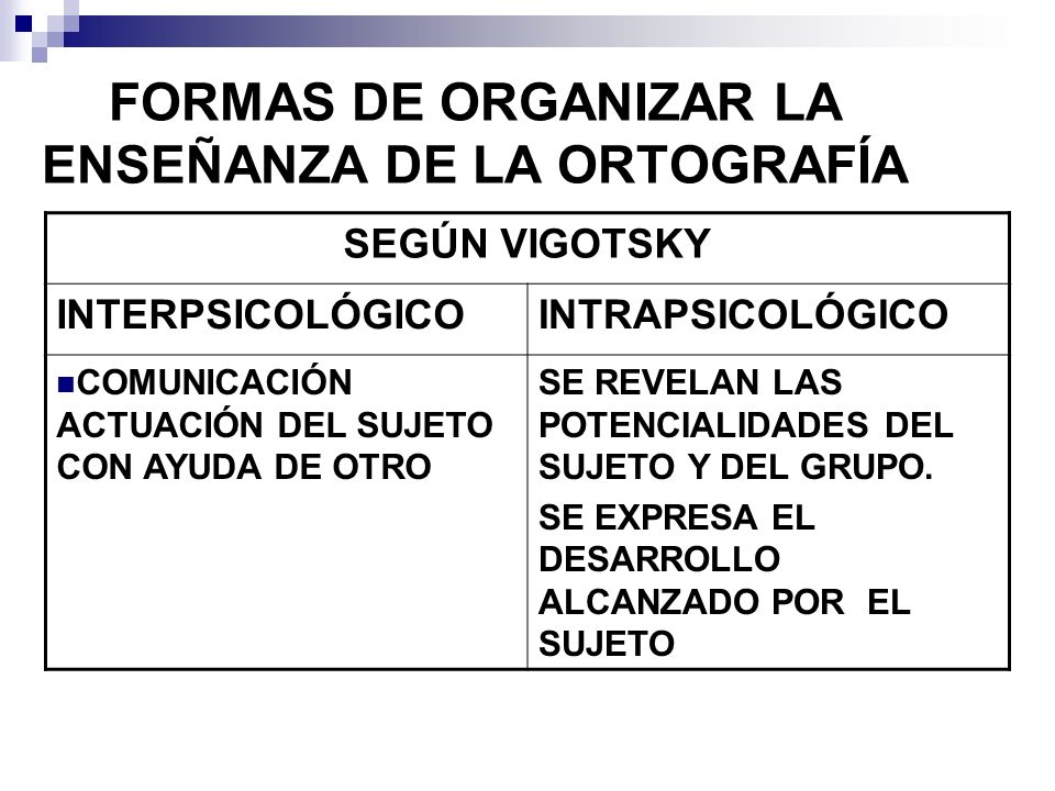 FORMAS DE ORGANIZAR LA ENSEÑANZA DE LA ORTOGRAFÍA SEGÚN VIGOTSKY INTERPSICOLÓGICOINTRAPSICOLÓGICO COMUNICACIÓN ACTUACIÓN DEL SUJETO CON AYUDA DE OTRO