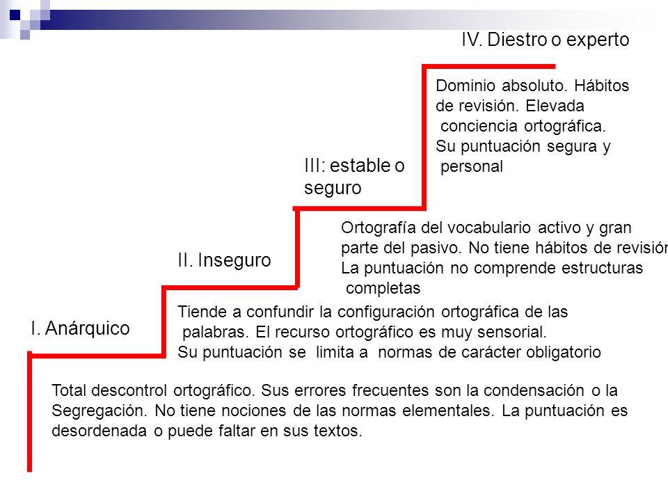 I. Anárquico II. Inseguro III: estable o seguro IV. Diestro o experto Total descontrol ortográfico. Sus errores frecuentes son la condensación o la Se