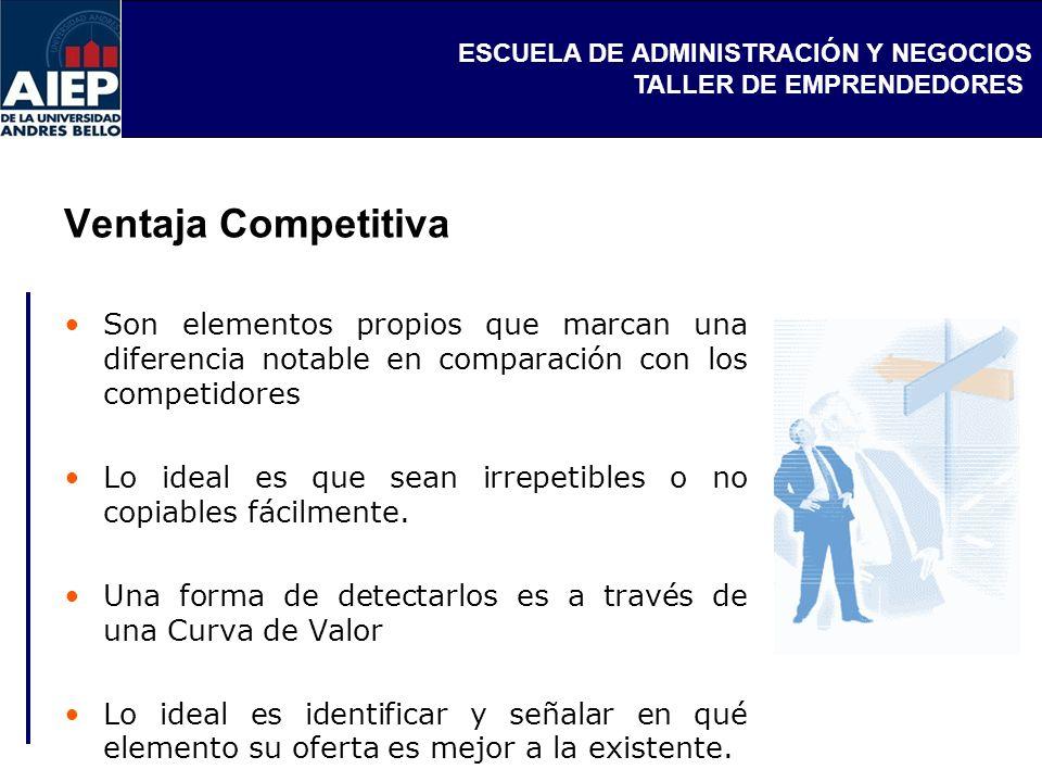 ESCUELA DE ADMINISTRACIÓN Y NEGOCIOS TALLER DE EMPRENDEDORES Ventaja Competitiva Son elementos propios que marcan una diferencia notable en comparació