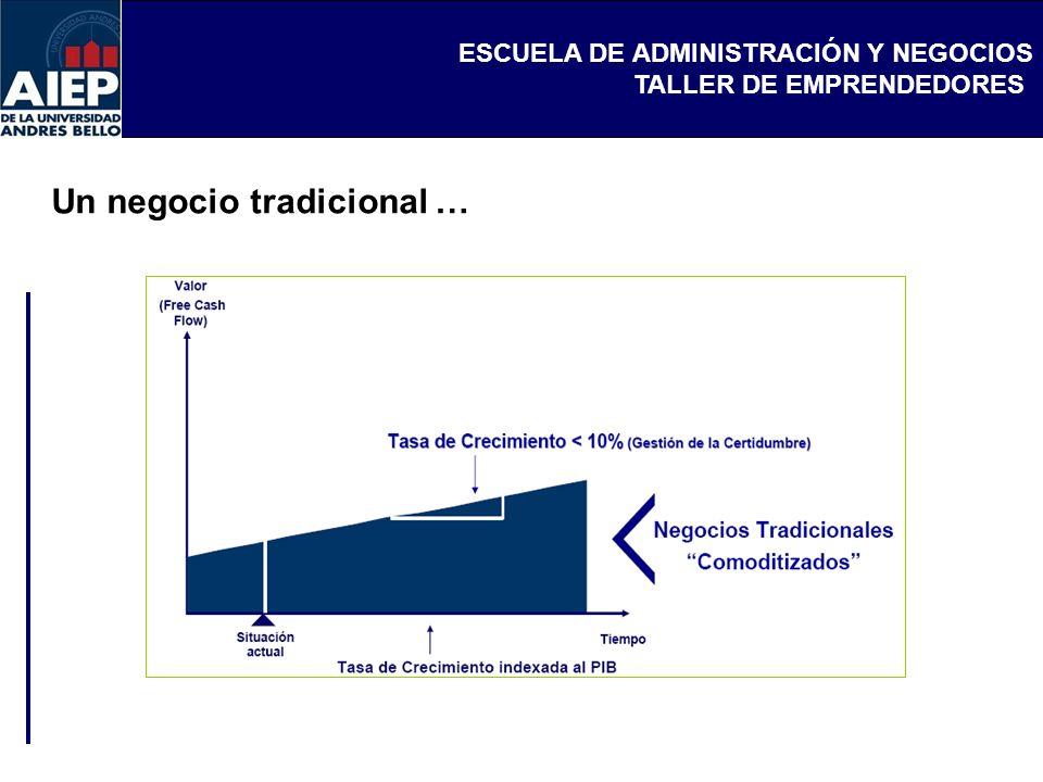 ESCUELA DE ADMINISTRACIÓN Y NEGOCIOS TALLER DE EMPRENDEDORES Un negocio tradicional …