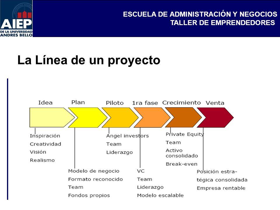 ESCUELA DE ADMINISTRACIÓN Y NEGOCIOS TALLER DE EMPRENDEDORES La Línea de un proyecto