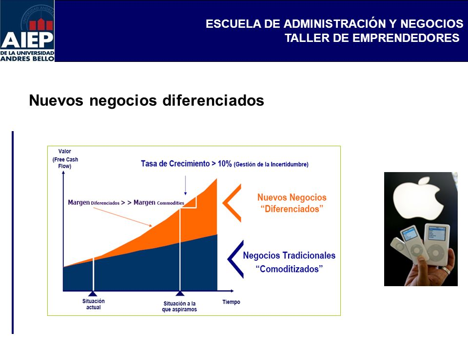 ESCUELA DE ADMINISTRACIÓN Y NEGOCIOS TALLER DE EMPRENDEDORES Nuevos negocios diferenciados
