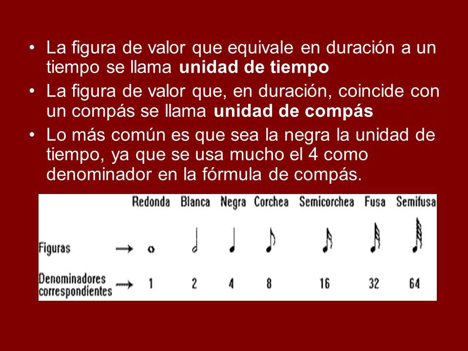 La figura de valor que equivale en duración a un tiempo se llama unidad de tiempo La figura de valor que, en duración, coincide con un compás se llama