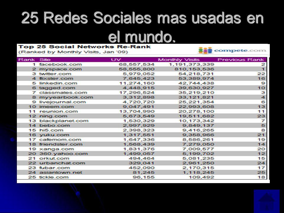 25 Redes Sociales mas usadas en el mundo.