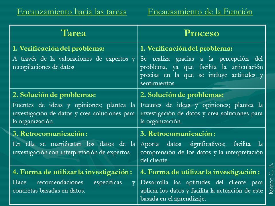 TareaProceso 1. Verificación del problema: A través de la valoraciones de expertos y recopilaciones de datos 1. Verificación del problema: Se realiza