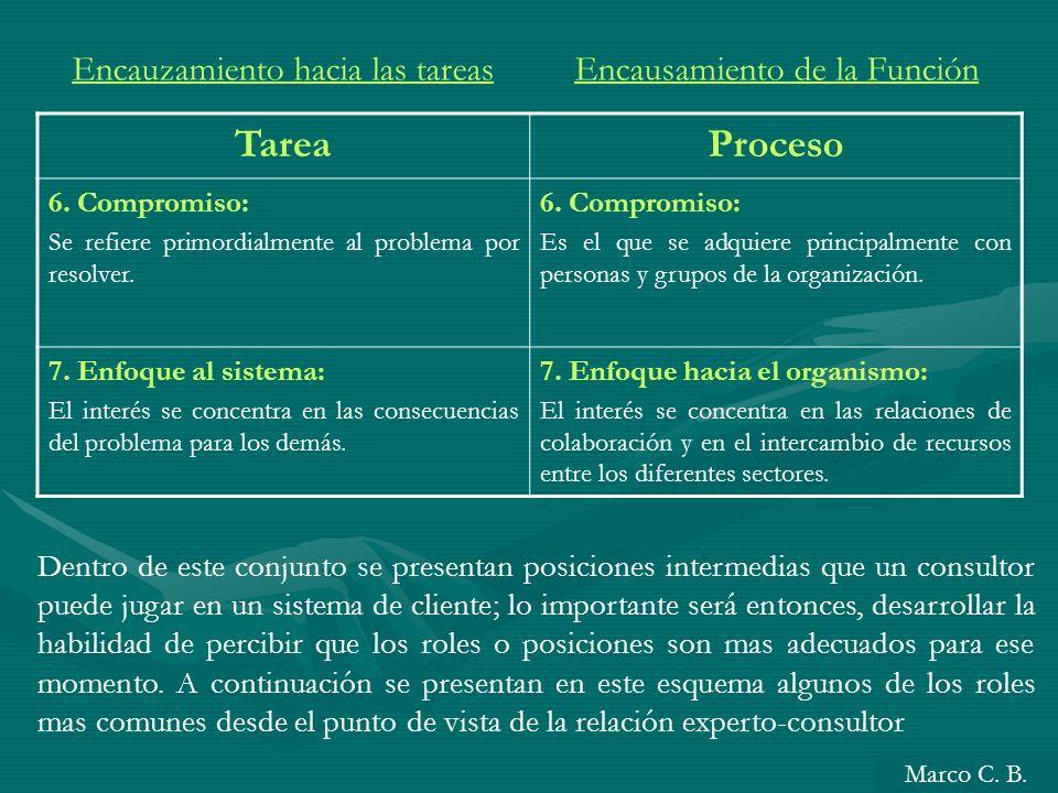 TareaProceso 6. Compromiso: Se refiere primordialmente al problema por resolver. 6. Compromiso: Es el que se adquiere principalmente con personas y gr
