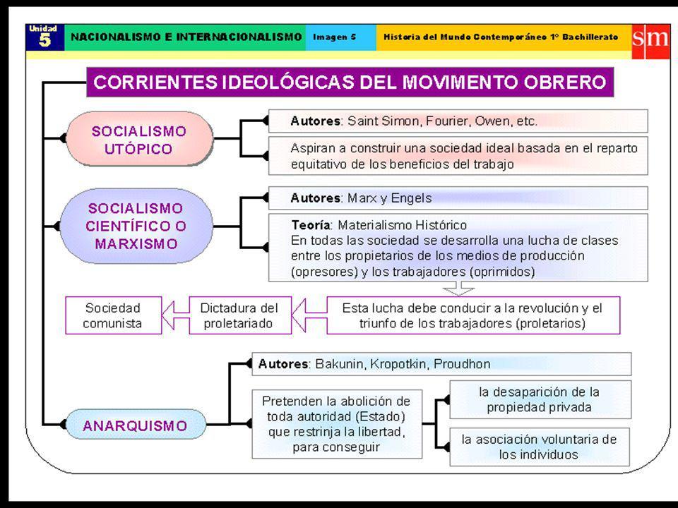 IMPERIALISMO DESARROLLO INDUSTRIAL POLÍTICASECONÓMICAS MATERIAS PRIMAS MERCADOS DESARROLLO COMERCIAL MEJORAS TECNOLÓGICAS MIGRACIONES EXTERNAS REVOLUCIÓN TRANSPORTE DIVISIÓN TRABAJO MUNDIAL PAÍSES PRODUCTOS ELABORADOS PAÍSES MATERIAS PRIMAS LUCHA PODER MUNDIAL RESPONSABILIDAD CIVILIZADORA COLONIAS DESEQUILIBRIO MUNDIAL CONFLICTOS PRIMERA GUERRA MUNDIAL OPOSICIÓN IZQUIERDAS METRÓPOLI ANEXIÓN FORMAS ADMINISTRACIÓN PROTECTORADO ASOCIACIÓN que necesita acerca que culminan en facilitan entre como son intercambian favorece produciéndose se produce una produce provoca acaban provocando como son culmina en termina en fundamentalmente producidos por que estallan en tiene unas causas conlleva produce trae consigo facilita UNIDAD 5.